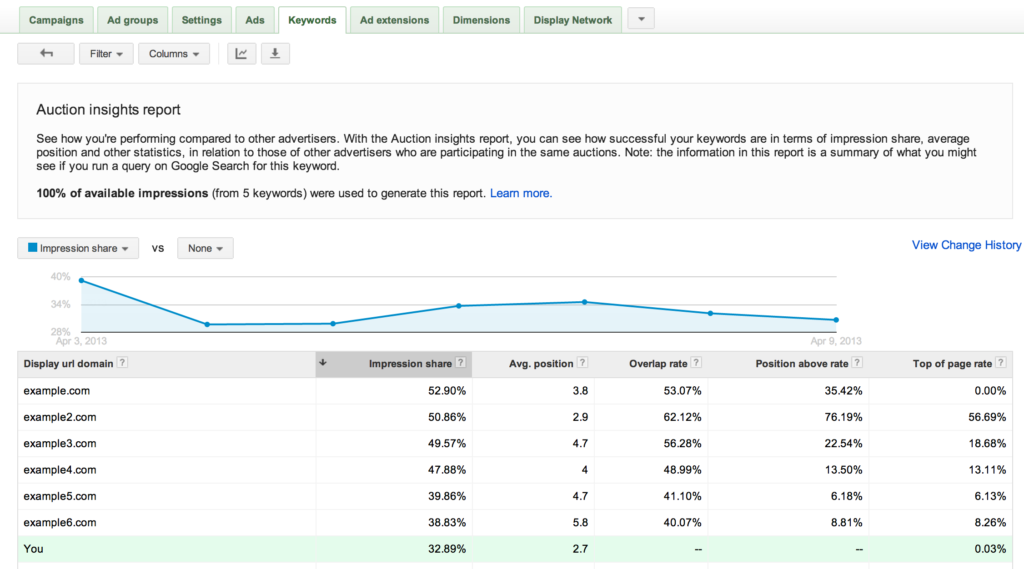 Google-AdWords-Auction-Insights-Report-Update