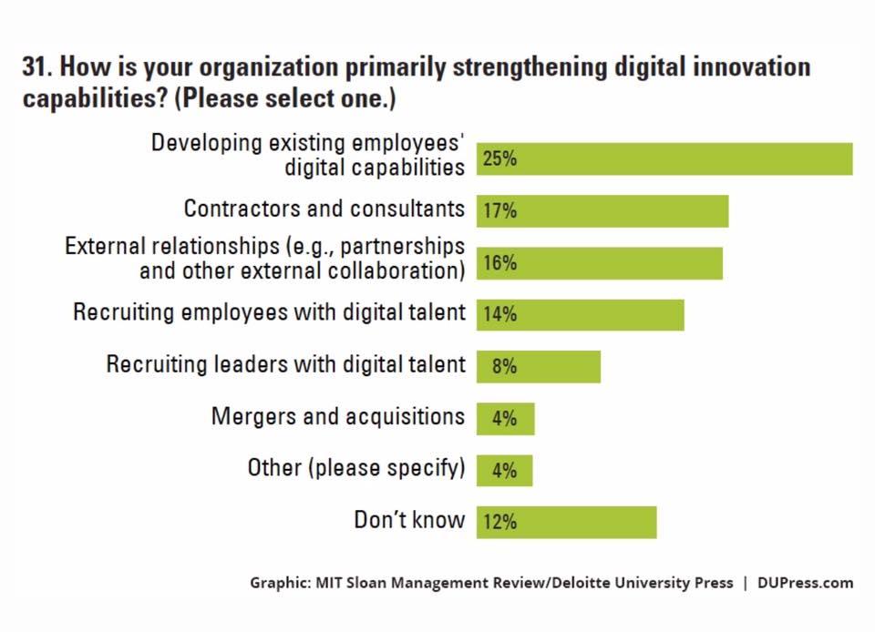 deloitte digital talent research