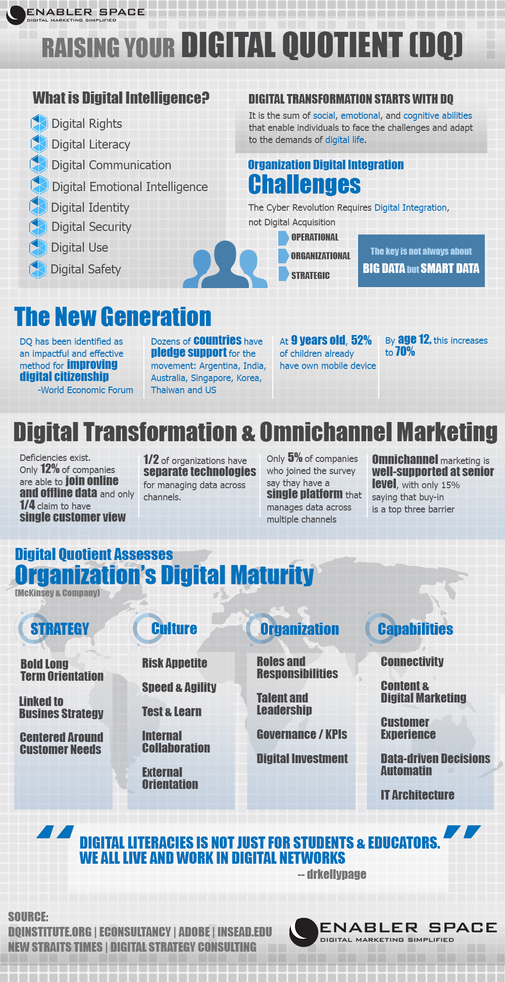 Digital Quotient Infographic