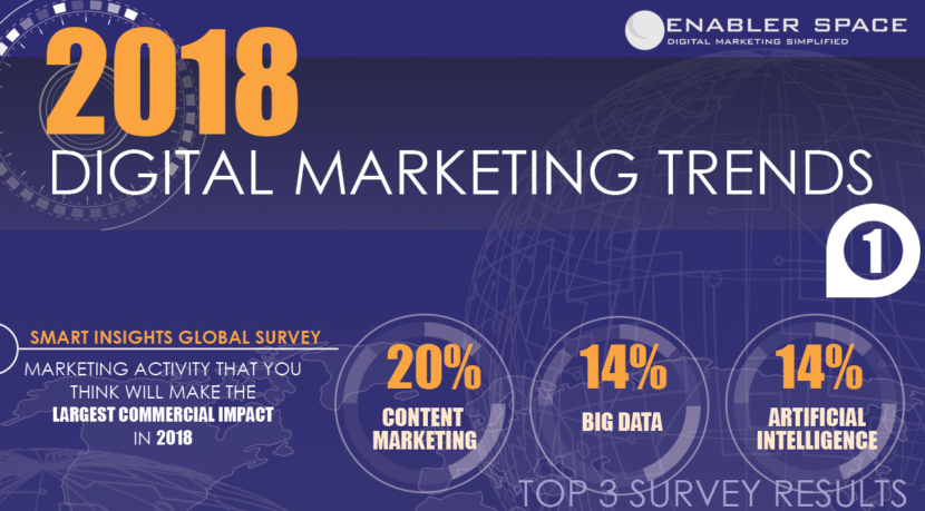 [Infographic] 2018 Digital Marketing Trends and Statistics ...