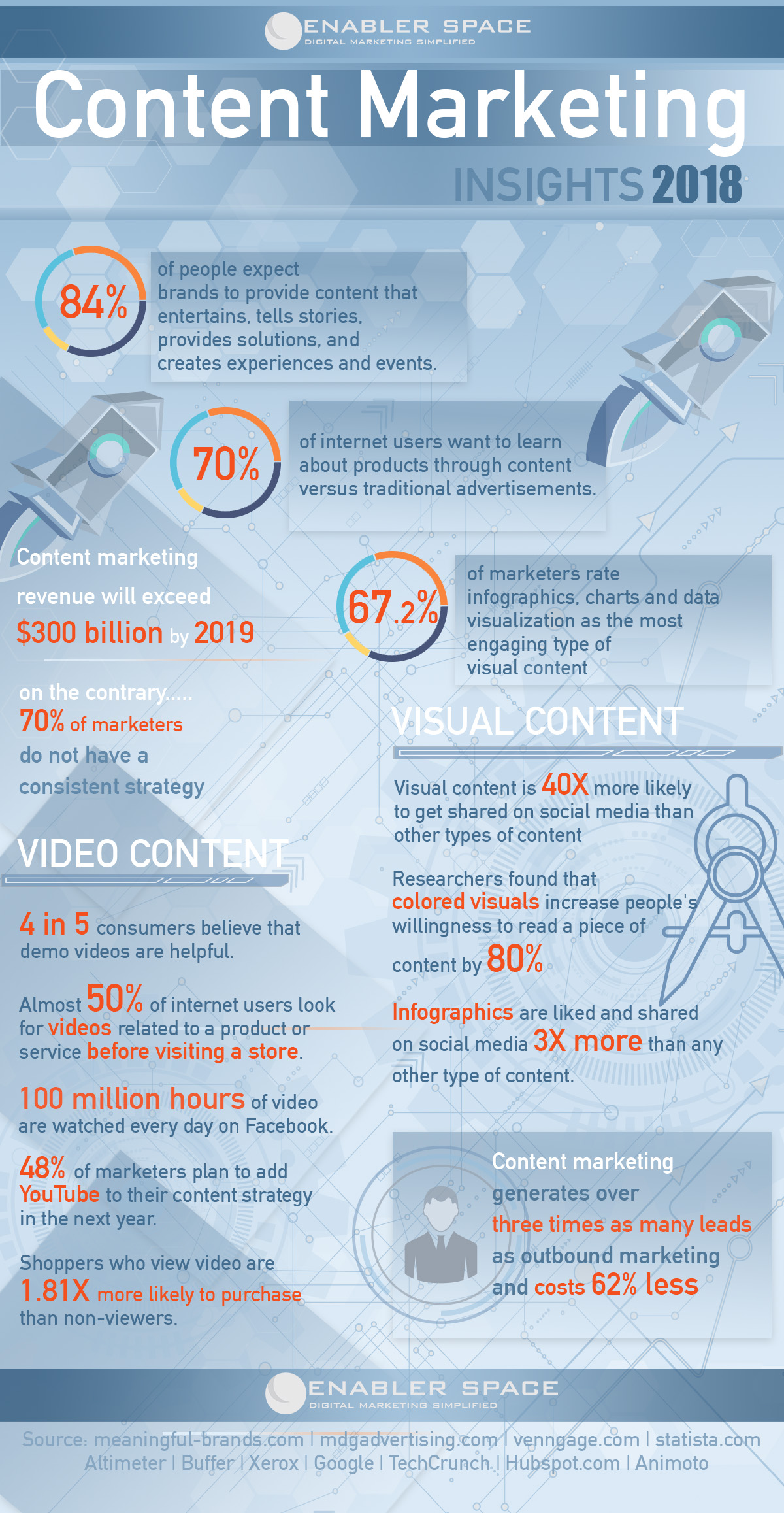 Content Marketing Infographic 2018