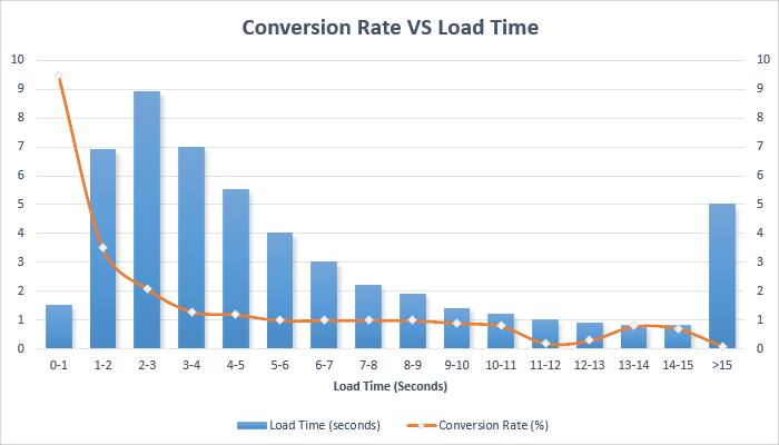 Conversion Rates VS Load Times on Mobile