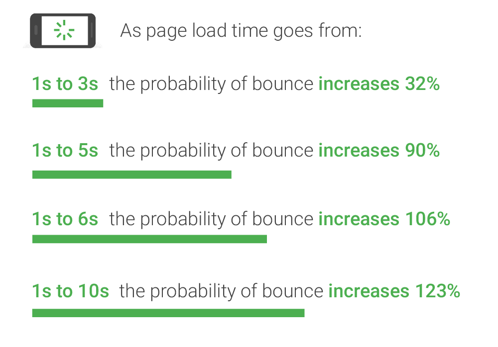Mobile Page Load Times