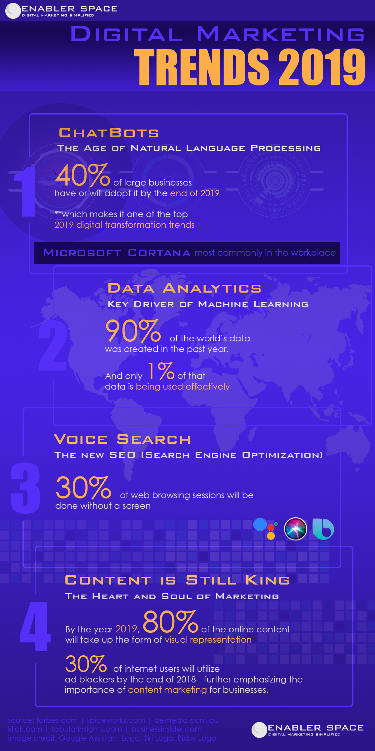 Digital Marketing Trends Infographic 2019