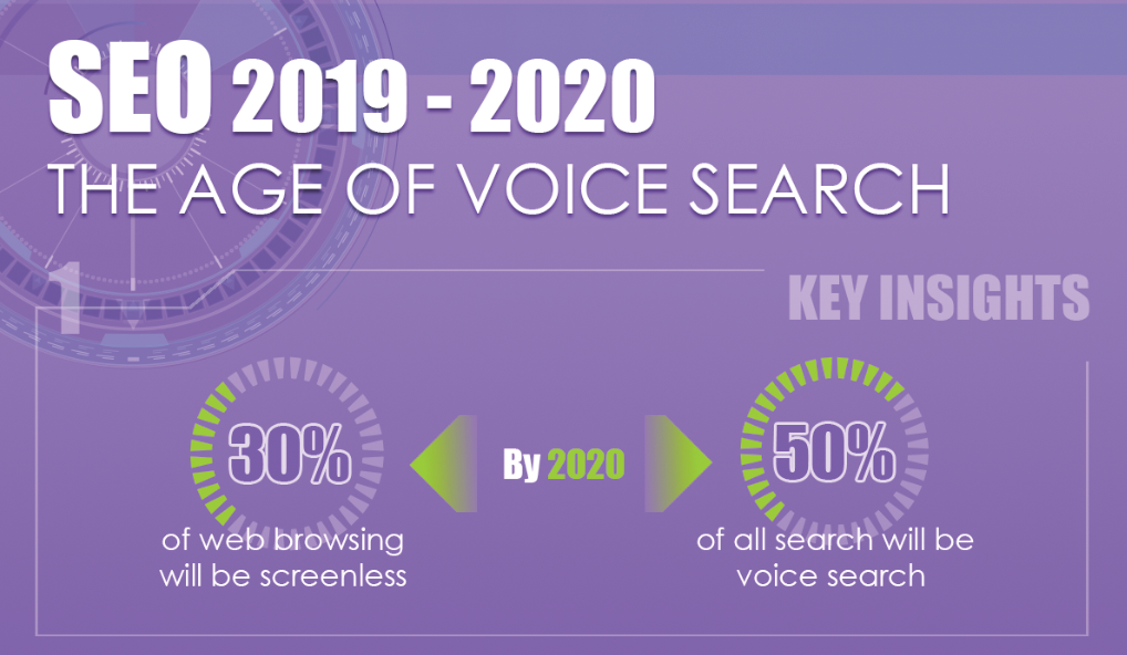 Best Search Engines 2020.Infographic Seo The Age Of Voice Search Insights 2019