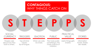 STEPPS - Why things go viral