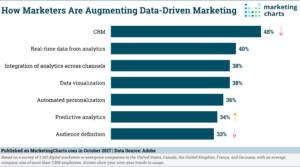 Data Driven Marketing Stats