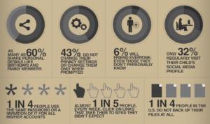 internet safety statistics