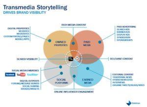 Transmedia Story Telling for brands