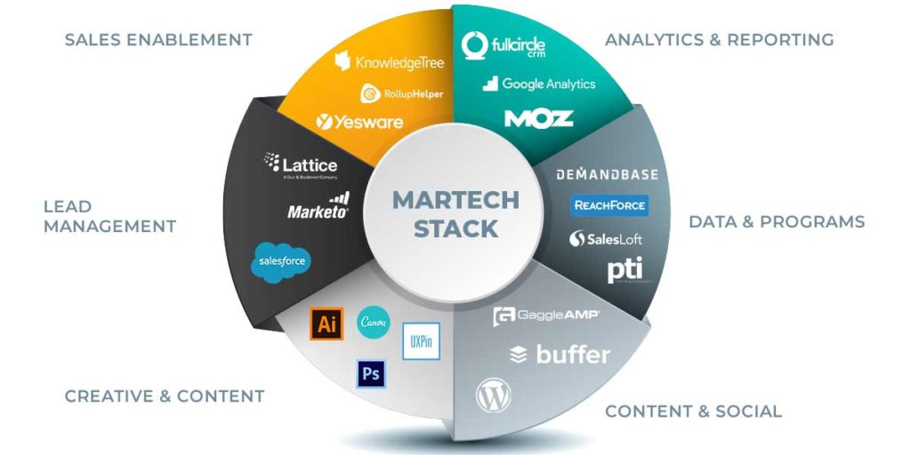 MarTech Stacks