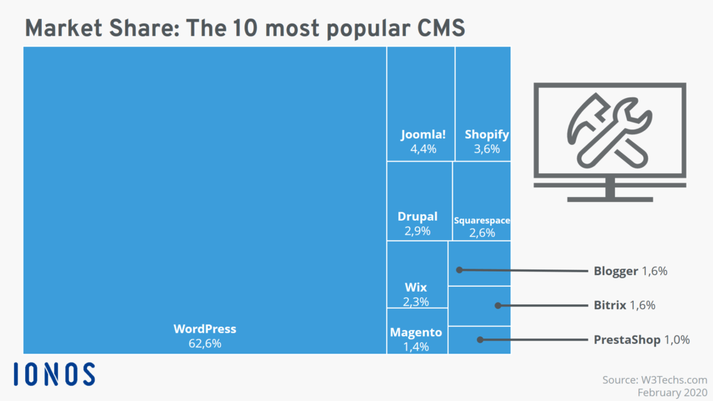 SEO Kickstarter - 10 most popular CMS for