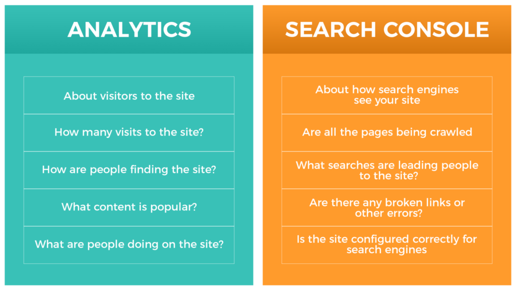SEO Kickstarter - Google Analytics and Search Console