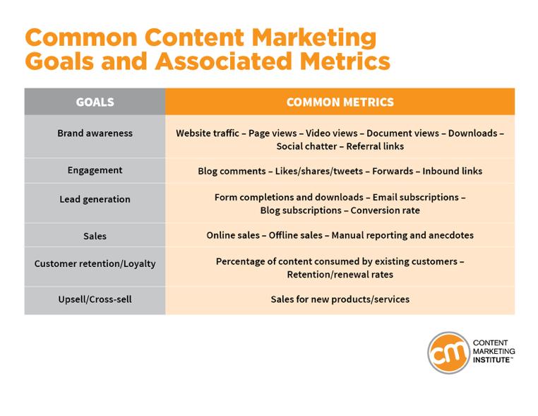 Common Content Marketing ROI Goals