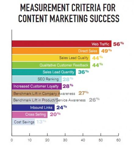 Measurement criteria for content marketing success