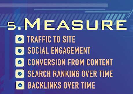 Measure your Content