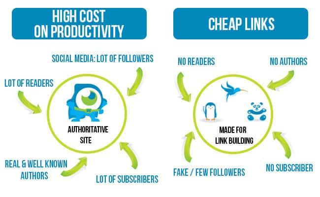 quality vs quantity of backlinks