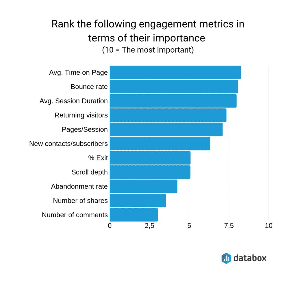 SEO Performance: Engagement Metrics