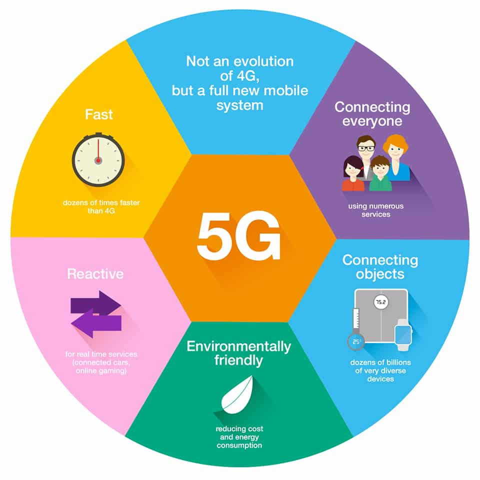 5G Network and it's impact
