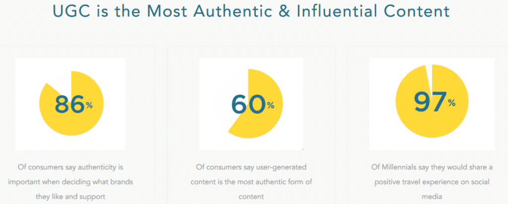 User generated content authenticity