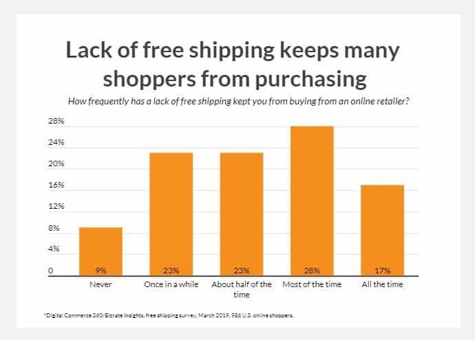holiday marketing free shipping
