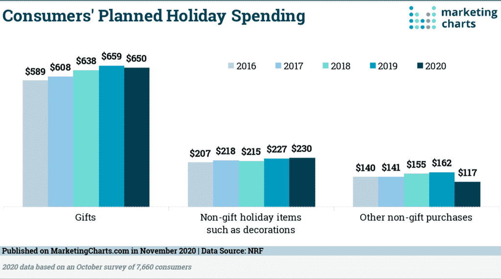 holiday marketing planned spending